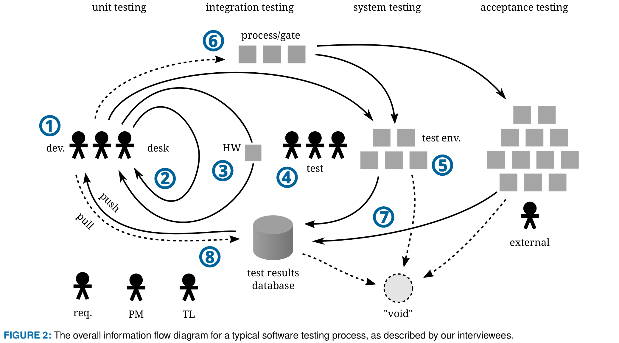 Information Flow In Software Testing Per Erik Strandberg