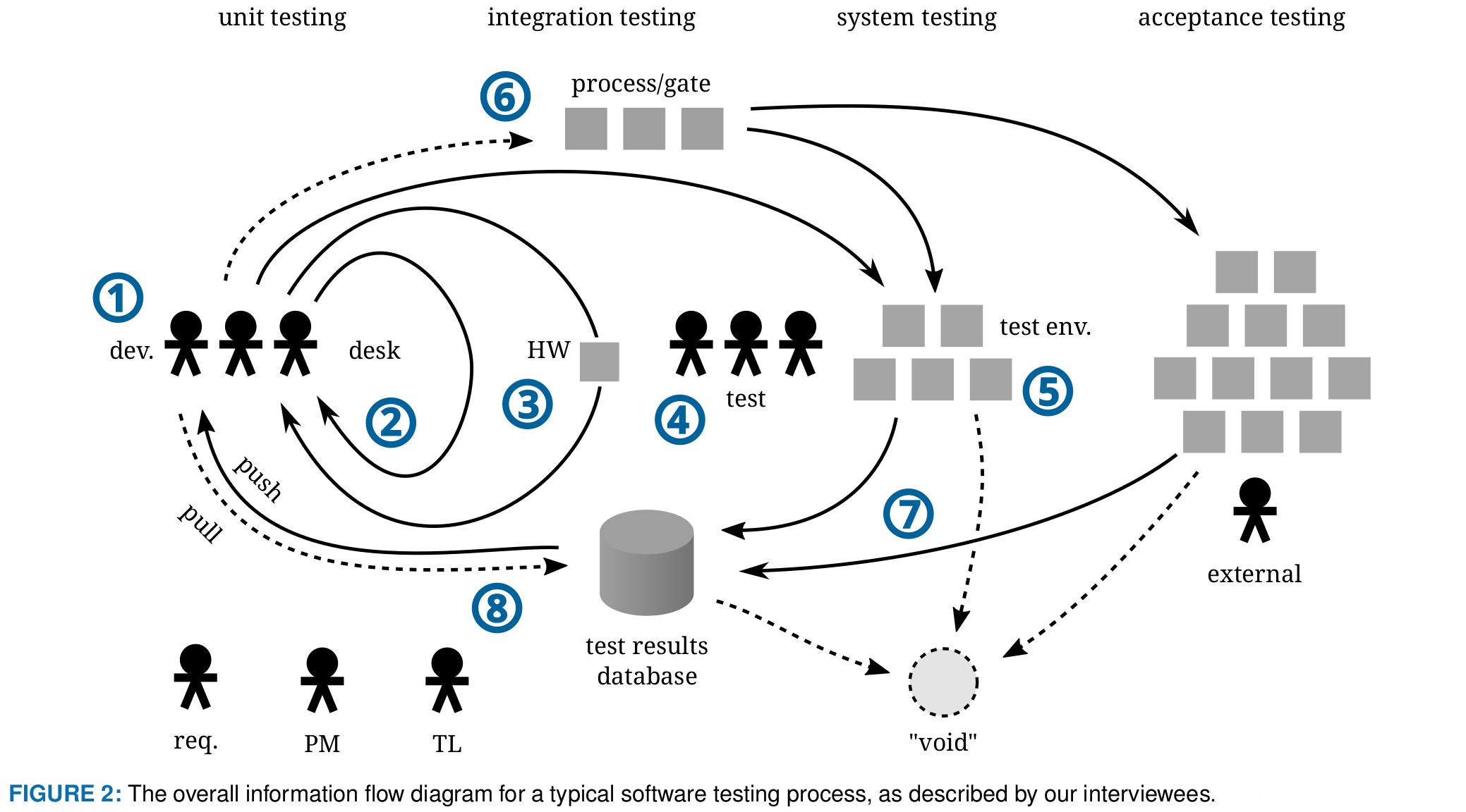 Information Flow In Software Testing Per Erik Strandberg