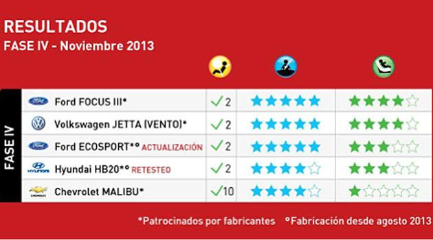 Focus, Vento y EcoSport, primeros con 5 estrellas de LatinNCAP
