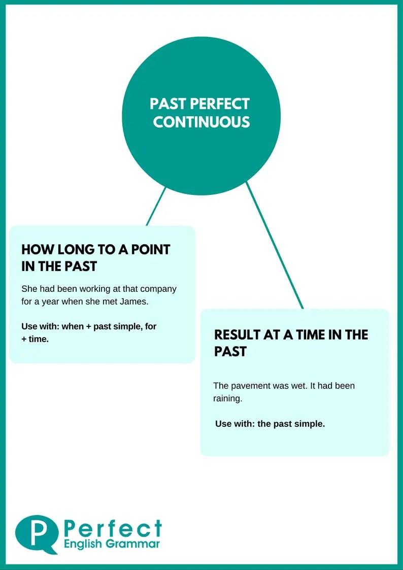 Past Continuous Tense Exercises