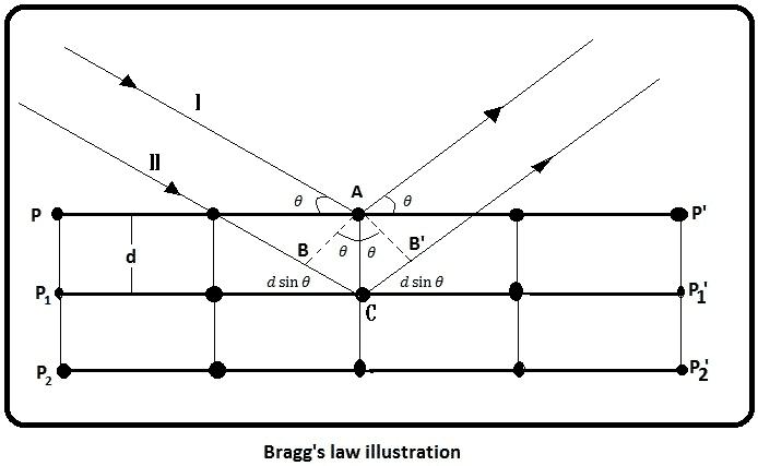 Physics Class 11 Notes Physical Optics Chapter 8 for kpk 2021