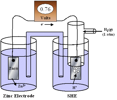 Measurement of Electrode Potential