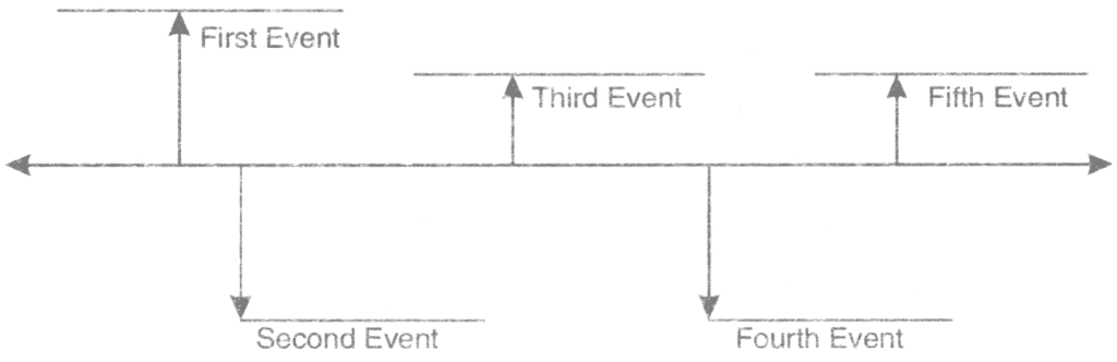 Q.3 Read the story and arrange the events from the story into the graphic organizer showing time sequence.