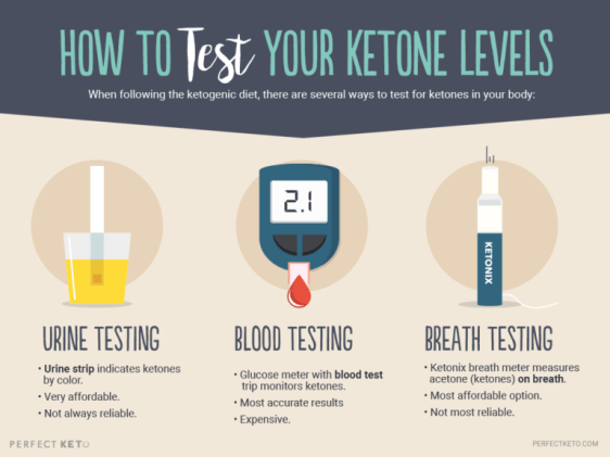 How To Test Your Ketones