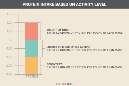 Image result for keto protein ranges