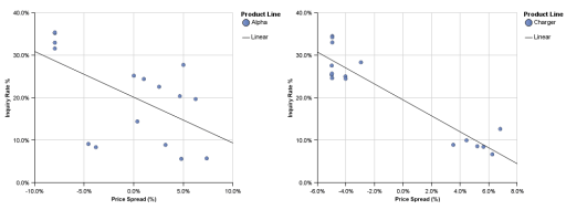 Scatter charts in Cognos 10