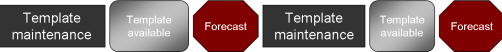 Traditional Forecasting Process