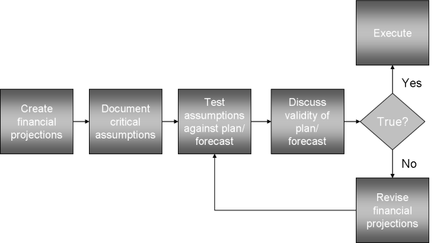 Discovery-driven planning