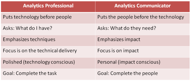 Analytics Professional
