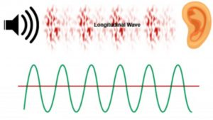 Longitudinal wave direction