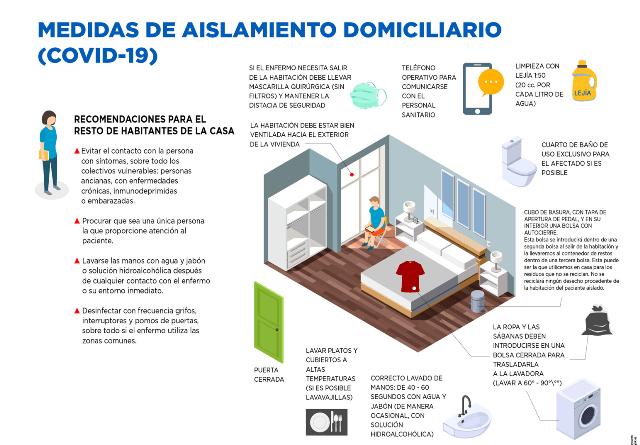 Guía para convivir en casa con pacientes Covid con sintomatología leve