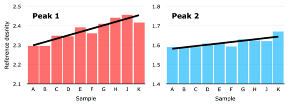 607_Journalists_-_reference_densities_per_peak