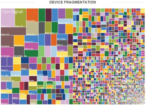 Device-Fragmentation-500x360