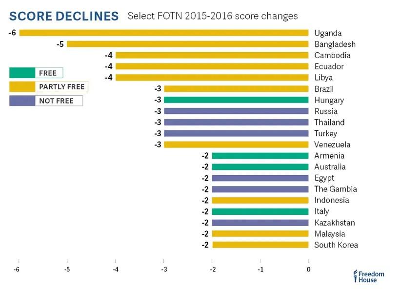 web_fotn_2016_graph_score_declines_2015-2016-white-background_820px