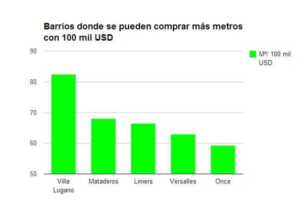 barrios más baratos gráfico