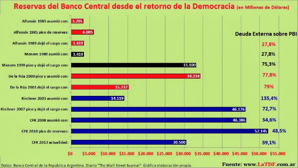 bcra reservas dolares 1983-2014