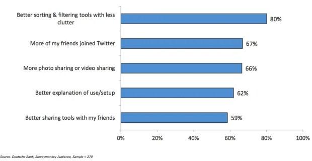 Mejores herramientas de clasificación y filtro con menor desorden - 80%; Que más de mis amigos se sumen a Twitter - 67%; Más fotos y videos compartidos - 66%; Mejor explicación de uso y configuración - 62%; Mejores herramientas para compartir con mis amigos - 59%
