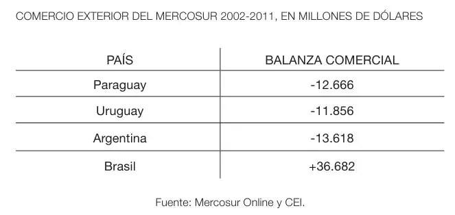 comercio_mercosur