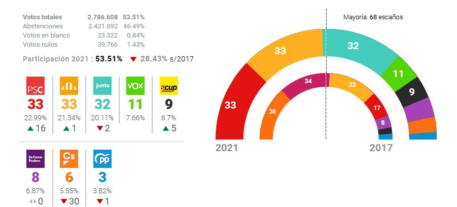 Elecciones 14-F: El PSOE y ERC empatan en escaños en una cita que refuerza al independentismo