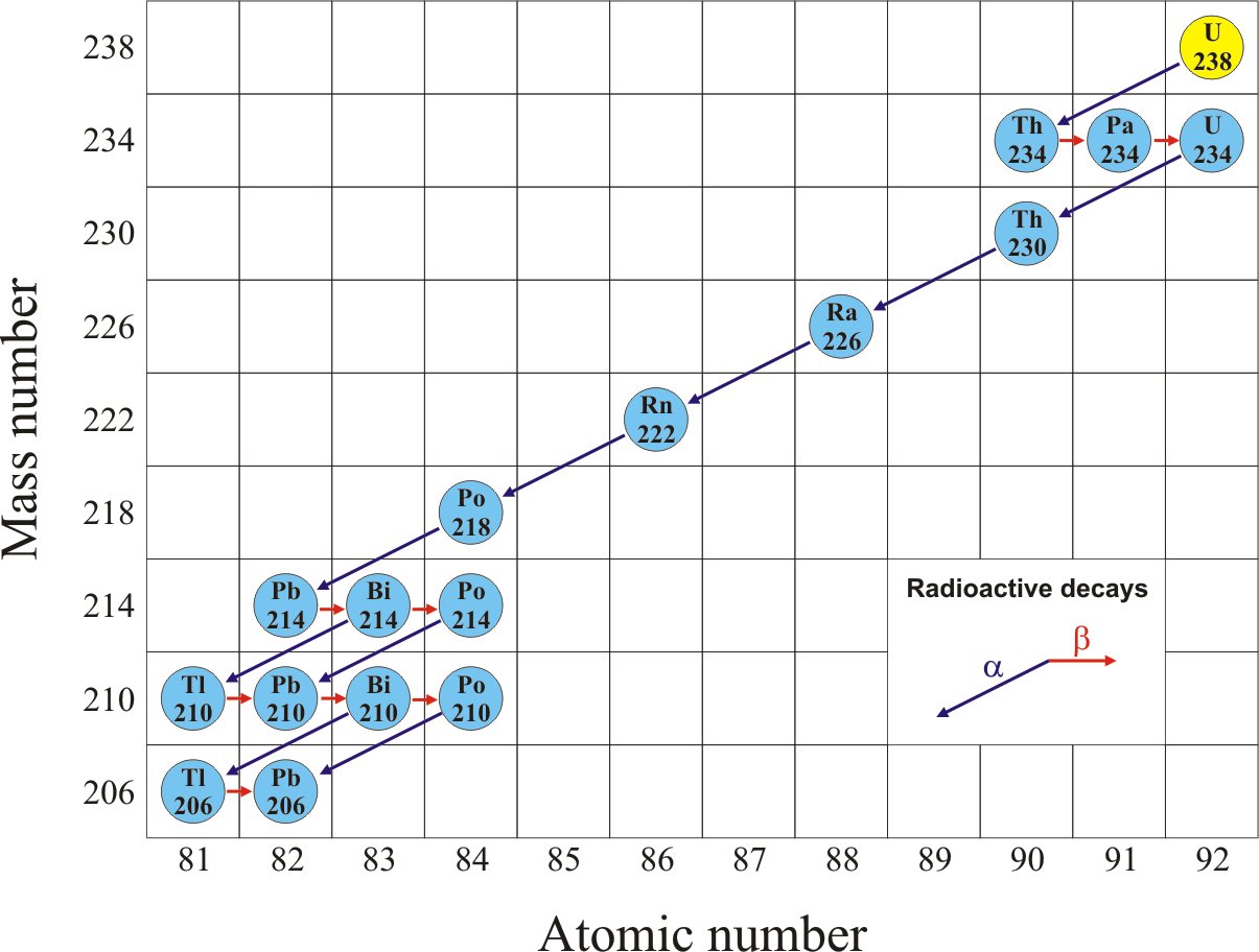 Uranium Radioactive Decay Equation