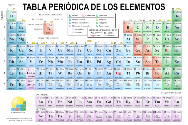 Tabla periodica completa en pdf choice image periodic table and tabla periodica completa actualizada pdf choice image periodic tabla periodica actualizada 2017 pdf image collections periodic urtaz Gallery