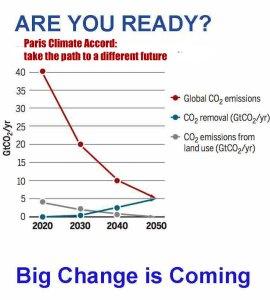 paris climate targets