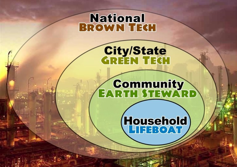 transition plan for community led change