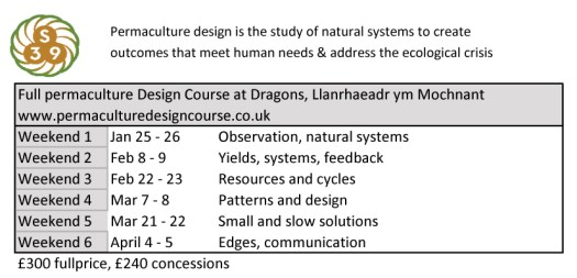 permaculture design course breakdown