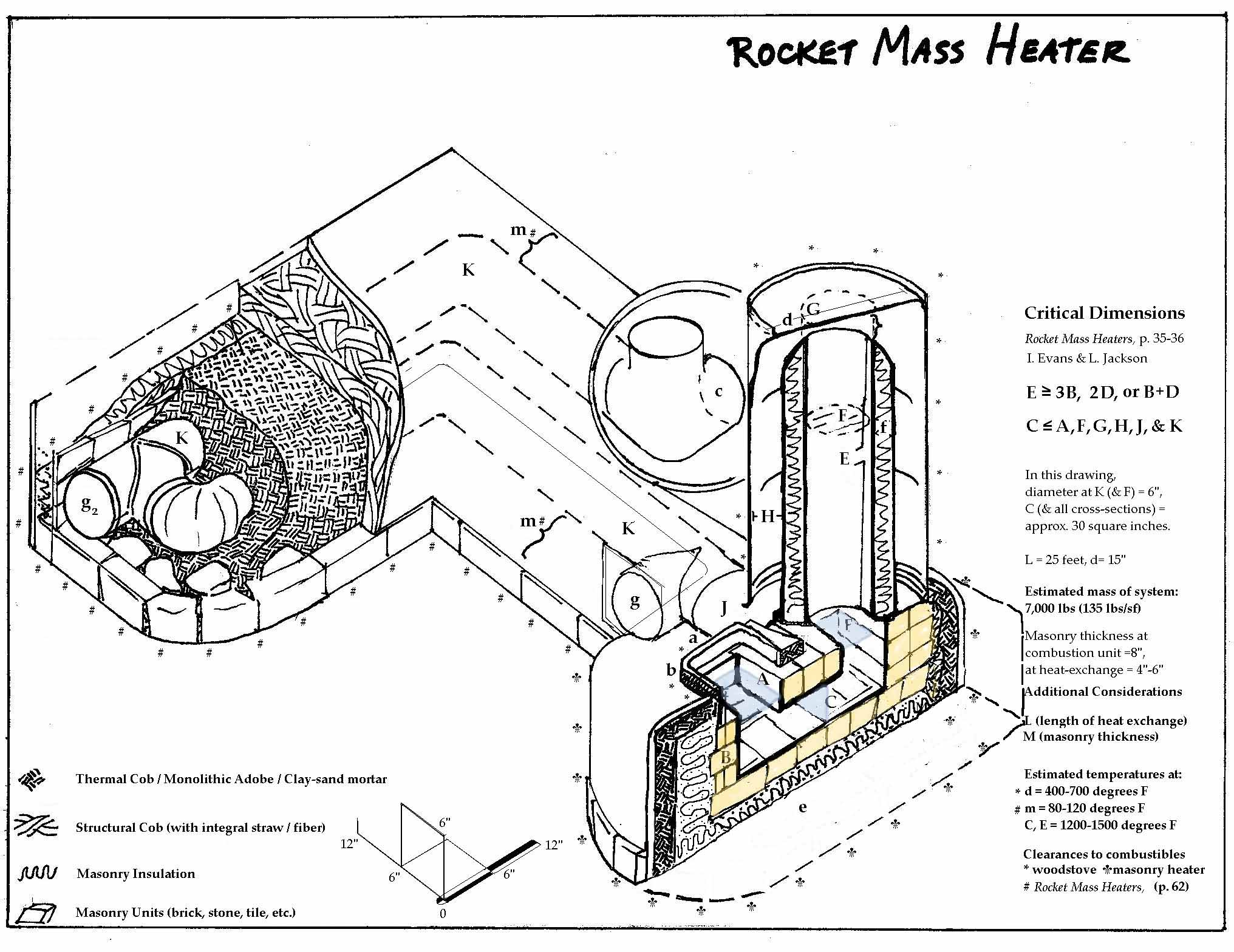Rocket Mass Heater Build
