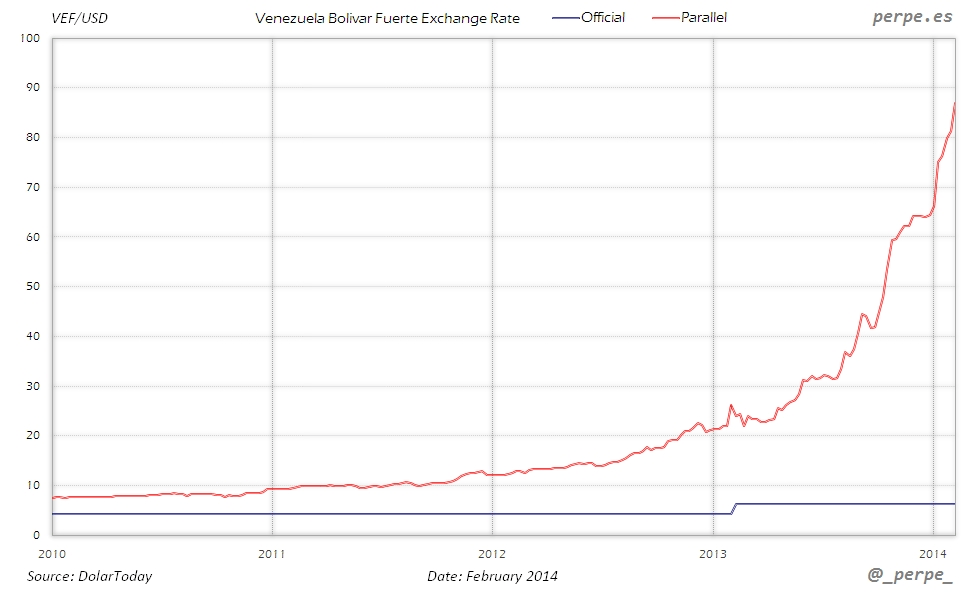 Venezuela Currency Feb 2014
