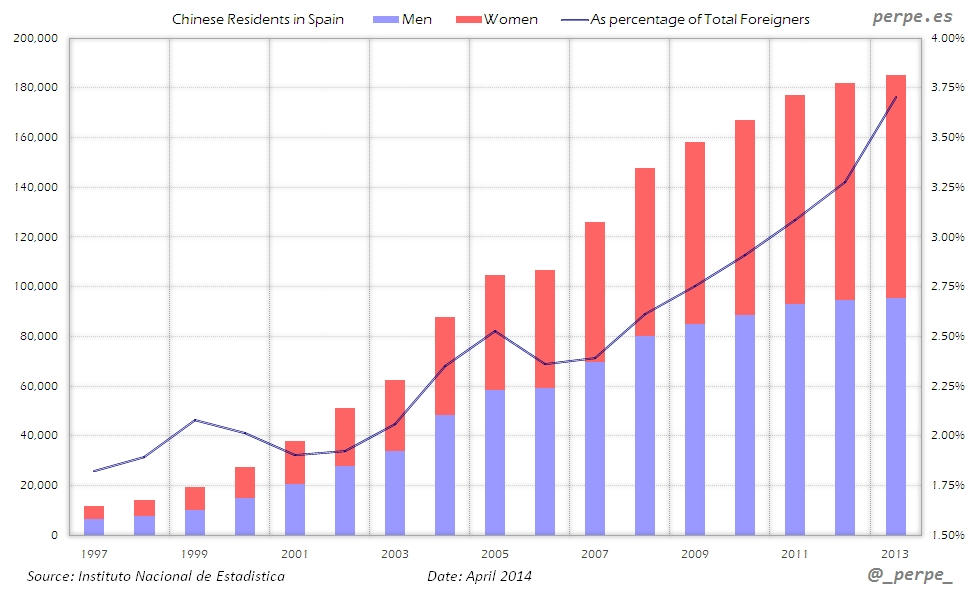 Spain Chinese Residents Apr 2014