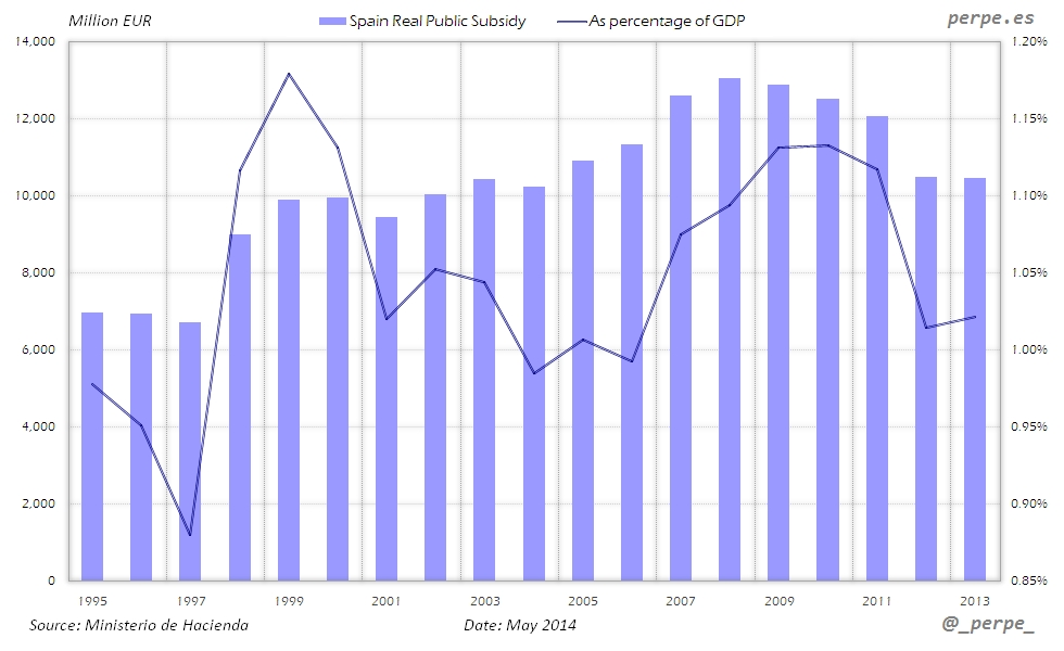 Spain Subsidy May 2014