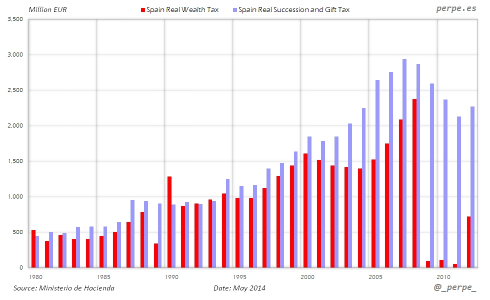 Spain Tax Wealth Successions May 2014