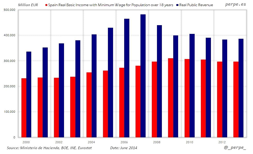 Spain Universal Basic Income Jun 2014