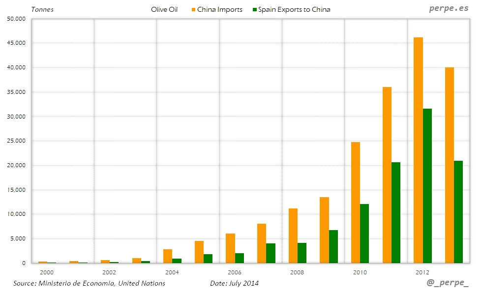 Spain Olive Oil Exports Jul 2014