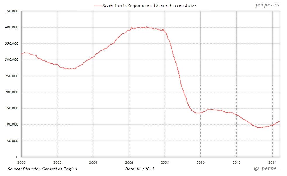 Spain Trucks Registrations Jul 2014
