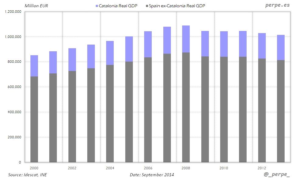 Catalonia Spain GDP Sep 2014