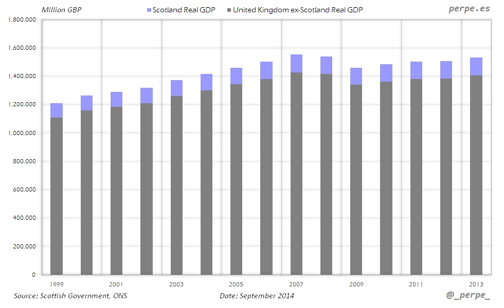 Scotland UK GDP Sep 2014