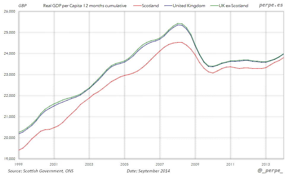 Scotland UK GDP per Capita Sep 2014