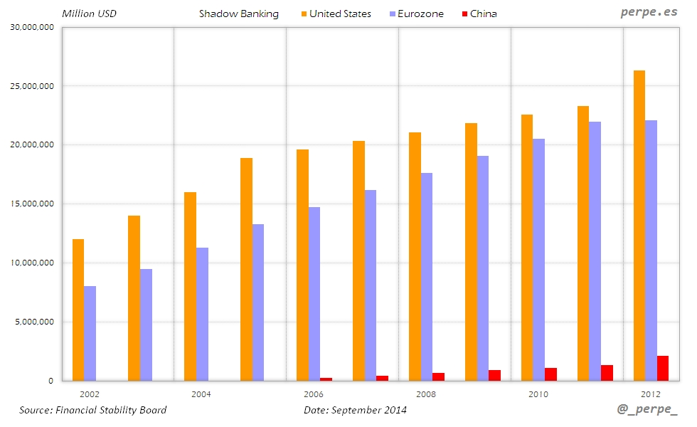 Shadow Banking US Eurozone China Sep 2014