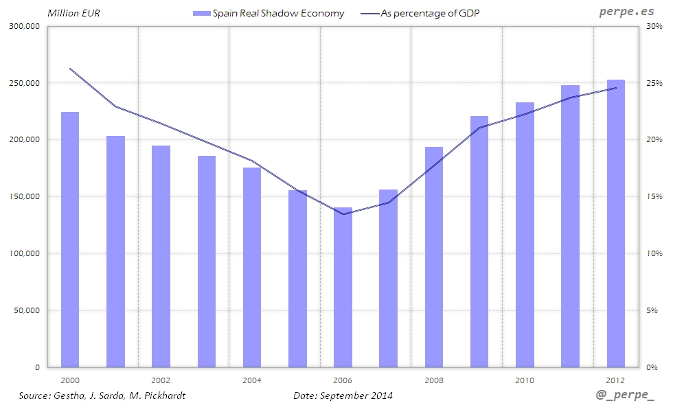 Spain Shadow Economy Sep 2014
