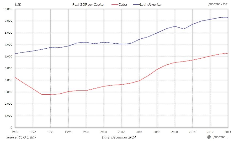 Cuba Latin America GDP per Capita Dec 2014