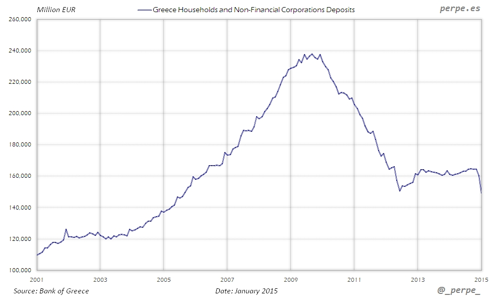 Greece Deposits Jan 2015