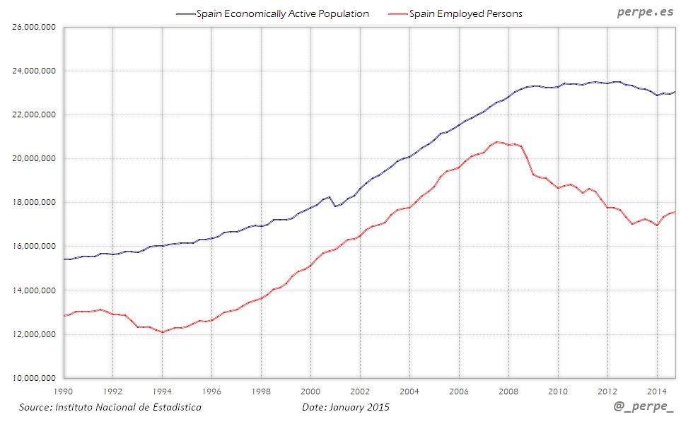 Spain Active Population Jan 2015