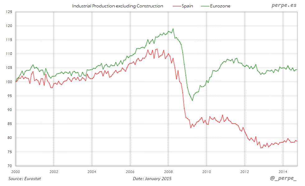 Spain Eurozone Industrial Production Jan 2015