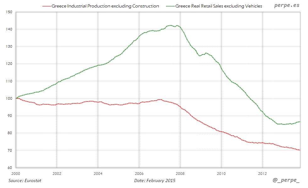 Greece Industrial Production Retail Sales Feb 2015