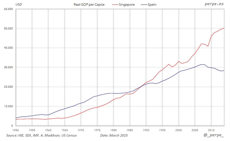Singapore Spain GDP per Capita Mar 2015