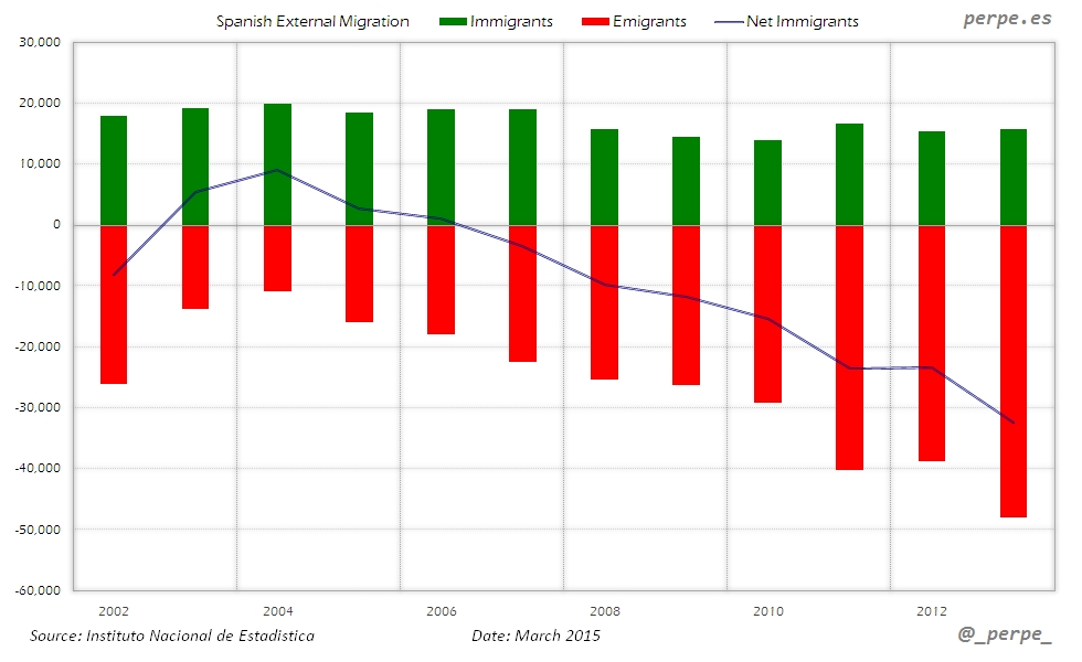 Spain External Migration Mar 2015