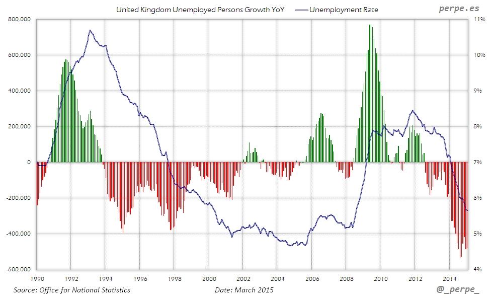 UK Unemployment Mar 2015