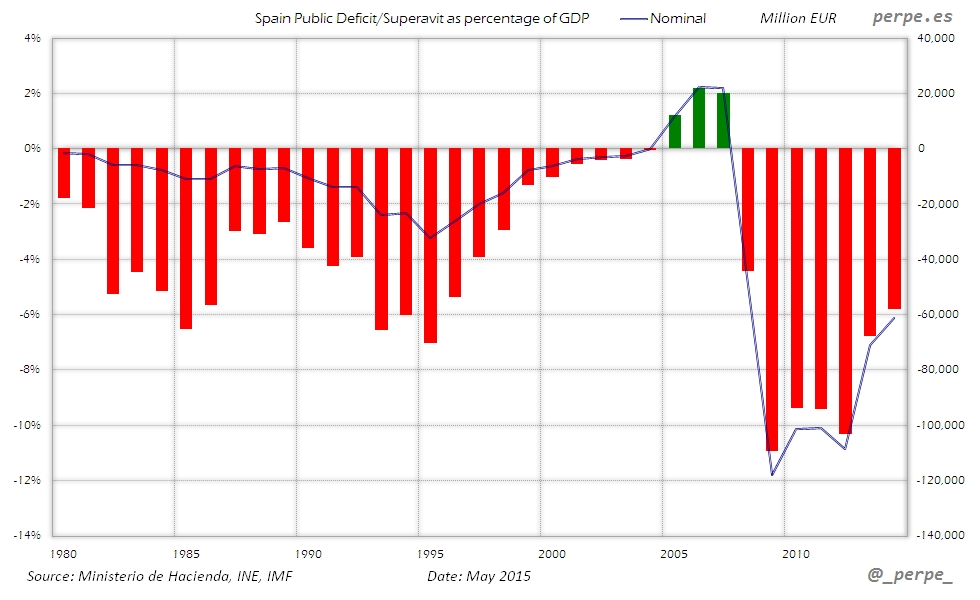 Spain Public Deficit May 2015